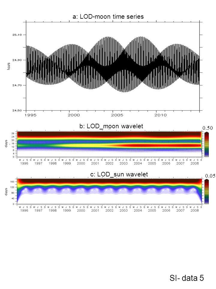 a: LOD-moon time series b: LOD_moon wavelet c: LOD_sun wavelet 0.50 0.05 days SI- data 5
