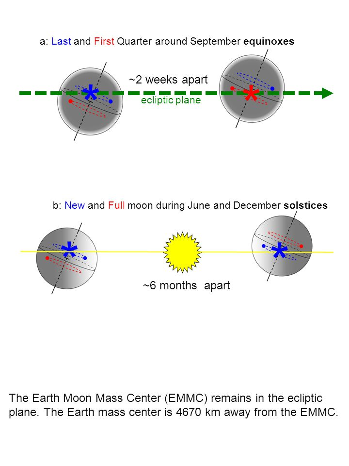 a: Last and First Quarter around September equinoxes ~2 weeks apart * * * b: New and Full moon during June and December solstices * ~6 months apart ec
