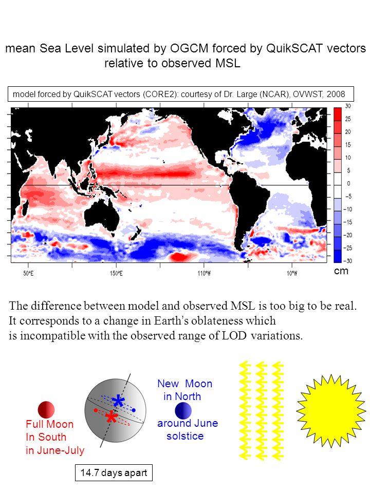 The difference between model and observed MSL is too big to be real. It corresponds to a change in Earth's oblateness which is incompatible with the o