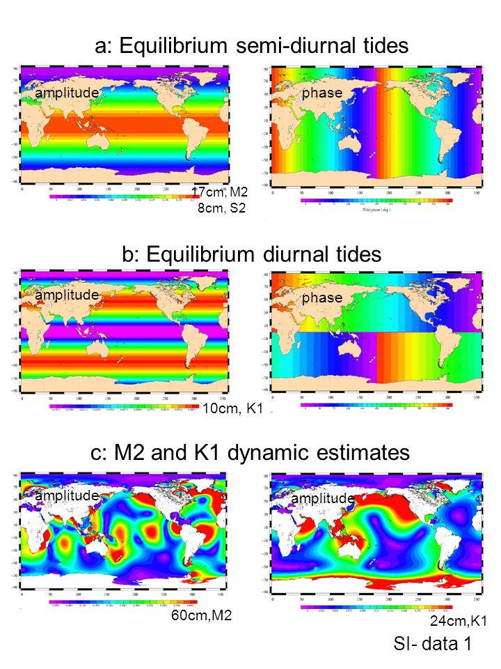 10cm, K1 a: Equilibrium semi-diurnal tides SI- data 1 17cm, M2 8cm, S2 phaseamplitude phase 60cm,M2 24cm,K1 c: M2 and K1 dynamic estimates b: Equilibr
