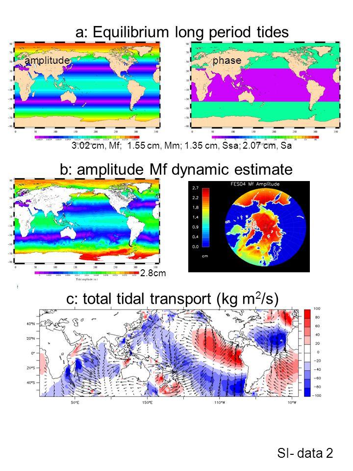 2.8cm SI- data 2 phase a: Equilibrium long period tides amplitude b: amplitude Mf dynamic estimate 3.02 cm, Mf; 1.55 cm, Mm; 1.35 cm, Ssa; 2.07 cm, Sa