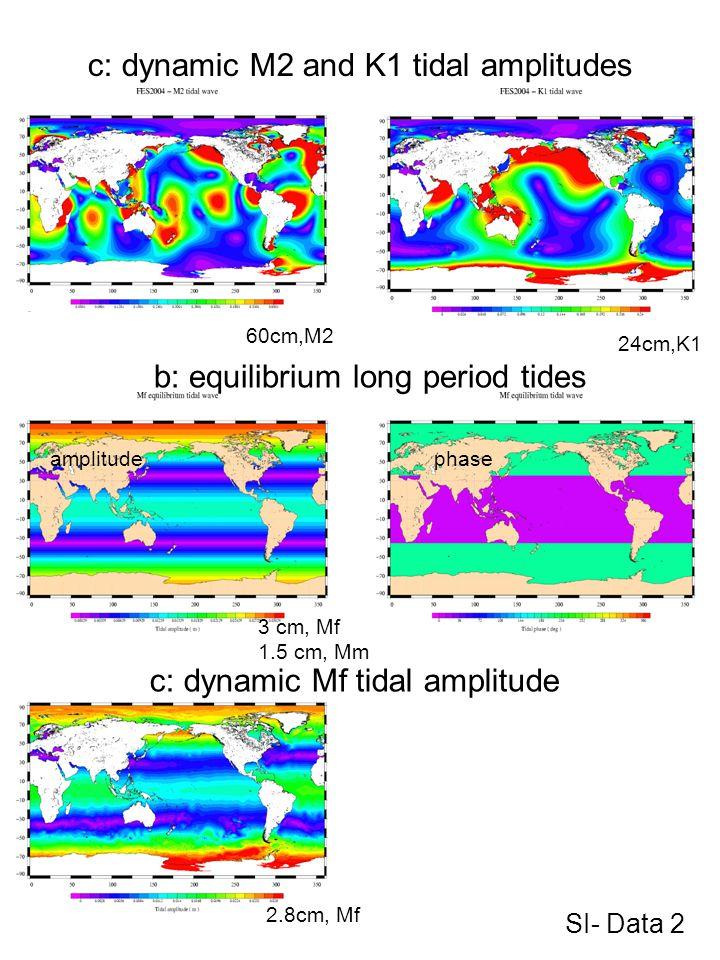 60cm,M2 24cm,K1 2.8cm, Mf c: dynamic M2 and K1 tidal amplitudes SI- Data 2 phase c: dynamic Mf tidal amplitude b: equilibrium long period tides amplit