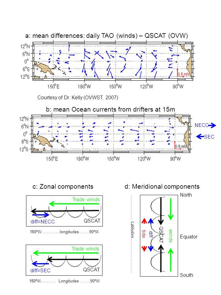 SSS SST winds QSCAT tide Courtesy of Dr. Kelly (OVWST, 2007) …..……….…. Latitudes …………….. …….. 180ºW………… Longitudes ……..90ºW Trade winds QSCAT diff=SEC