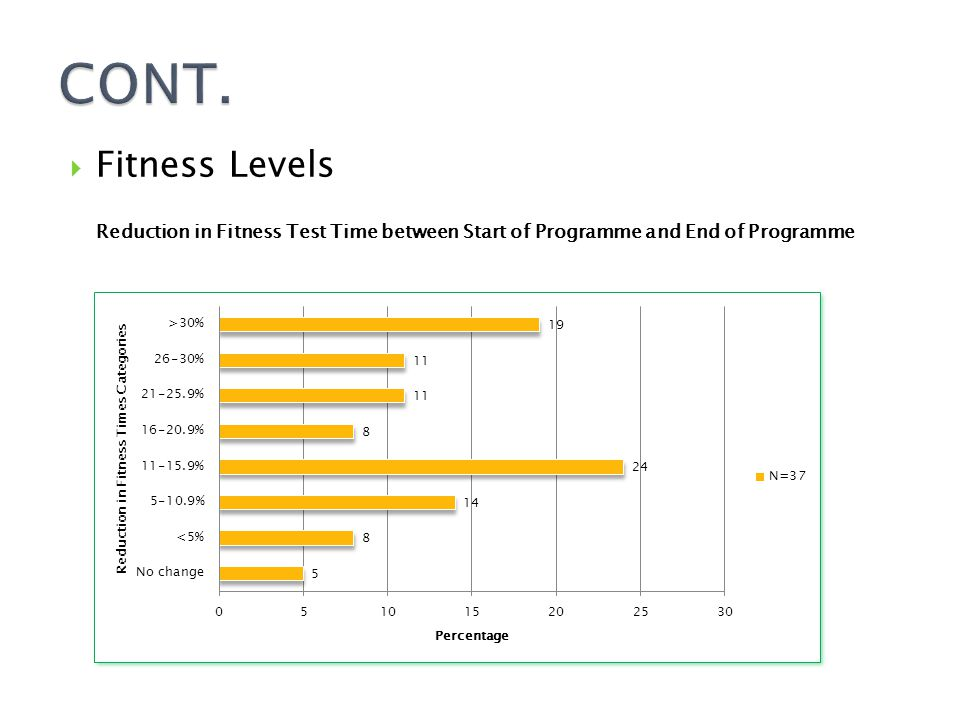  Fitness Levels Reduction in Fitness Test Time between Start of Programme and End of Programme