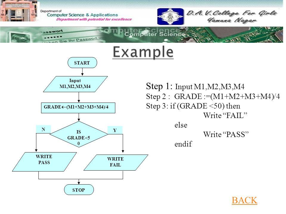 """Step 1: Input M1,M2,M3,M4 Step 2 : GRADE :=(M1+M2+M3+M4)/4 Step 3: if (GRADE <50) then Write """"FAIL"""" else Write """"PASS"""" endif START Input M1,M2,M3,M4 GR"""