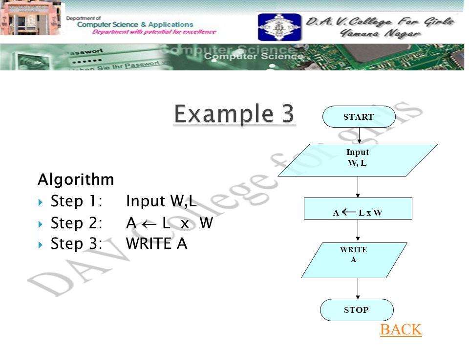 Algorithm  Step 1: Input W,L  Step 2: A  L x W  Step 3: WRITE A START Input W, L A  L x W STOP WRITE A BACK