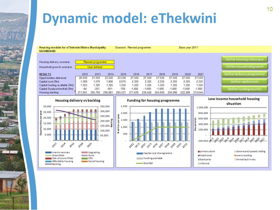 Dynamic model: eThekwini 10