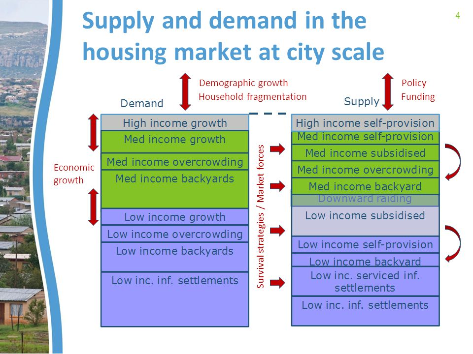 Supply and demand in the housing market at city scale 4 Demographic growth Economic growth Household fragmentation Policy Funding Survival strategies / Market forces