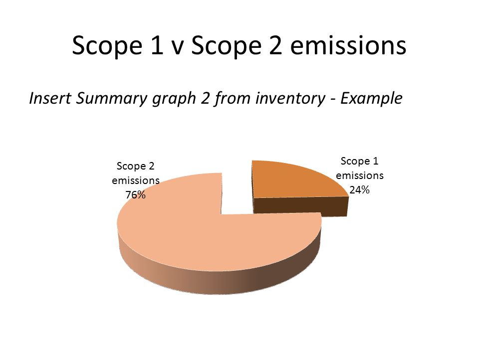 Scope 1 v Scope 2 emissions Insert Summary graph 2 from inventory - Example