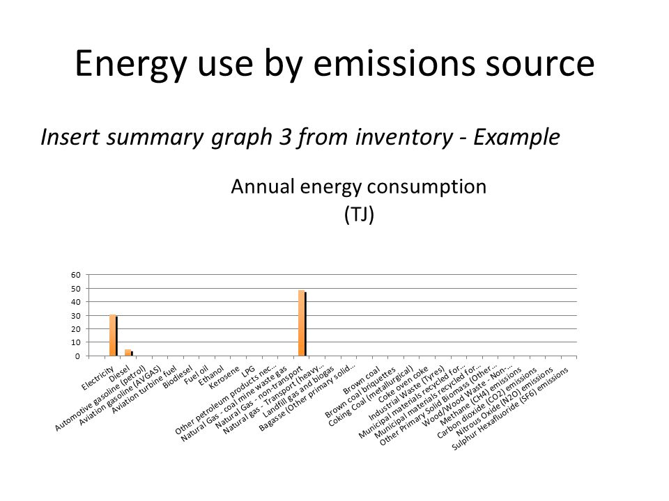 Energy use by emissions source Insert summary graph 3 from inventory - Example