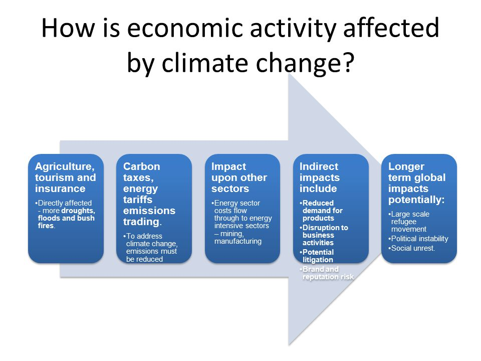How is economic activity affected by climate change? Agriculture, tourism and insurance Directly affected - more droughts, floods and bush fires. Carb