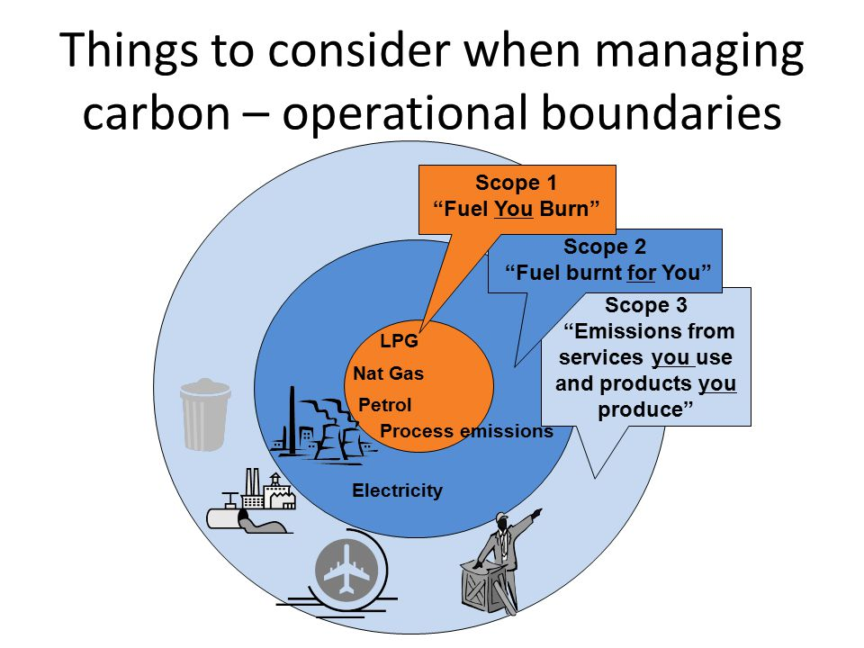 """Things to consider when managing carbon – operational boundaries Scope 3 """"Emissions from services you use and products you produce"""" Nat Gas Petrol Pro"""