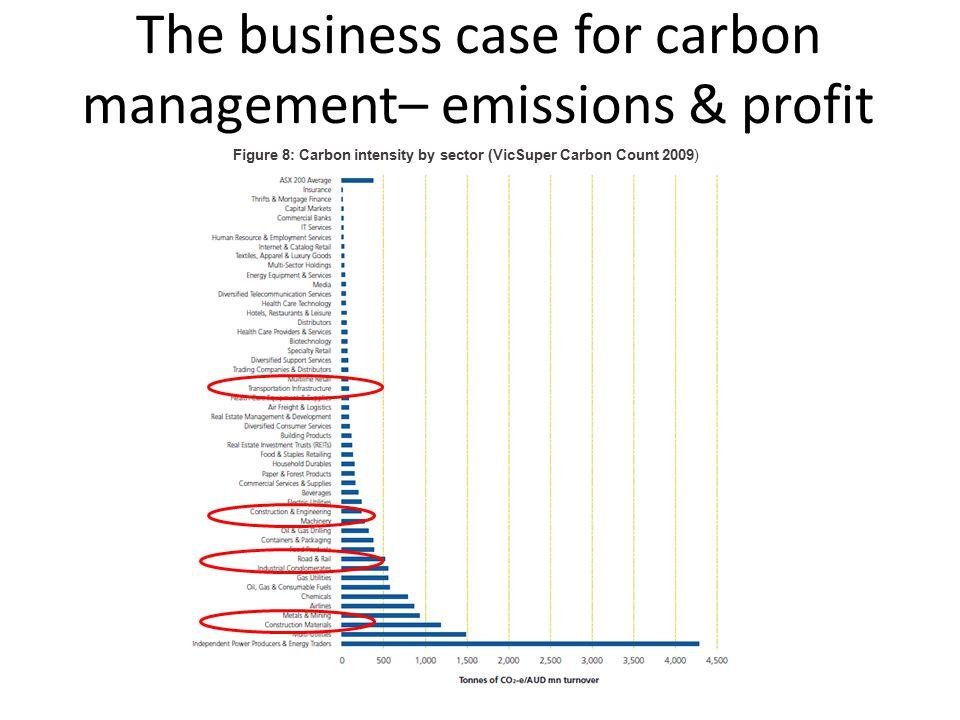 The business case for carbon management– emissions & profit Figure 8: Carbon intensity by sector (VicSuper Carbon Count 2009)