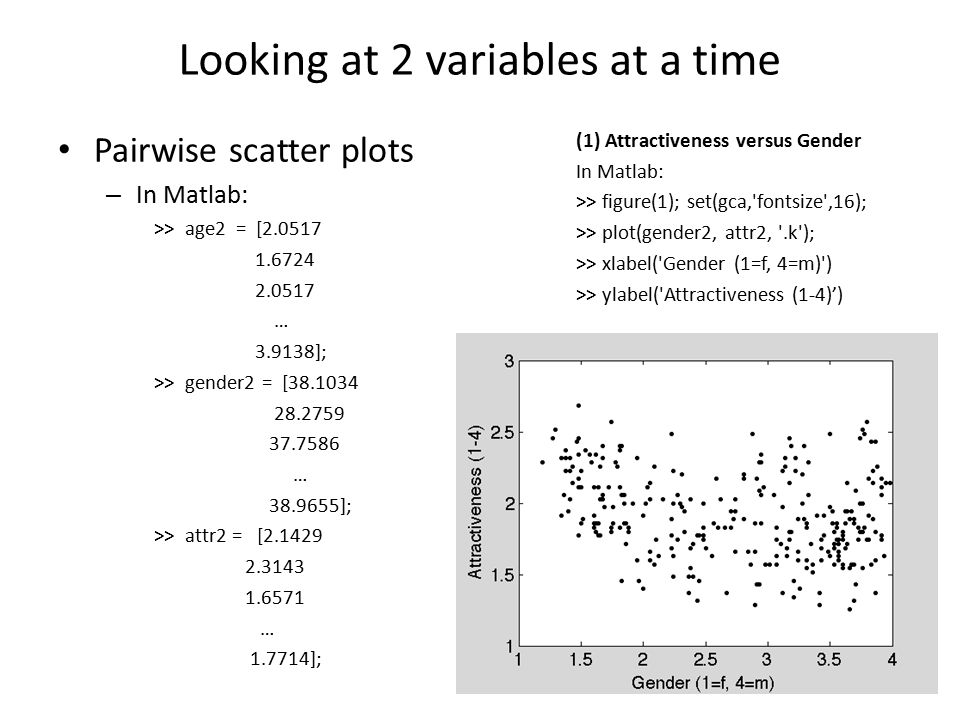 Looking at 2 variables at a time Pairwise scatter plots – In Matlab: >> age2 = [2.0517 1.6724 2.0517 … 3.9138]; >> gender2 = [38.1034 28.2759 37.7586 … 38.9655]; >> attr2 = [2.1429 2.3143 1.6571 … 1.7714]; (1) Attractiveness versus Gender In Matlab: >> figure(1); set(gca, fontsize ,16); >> plot(gender2, attr2, .k ); >> xlabel( Gender (1=f, 4=m) ) >> ylabel( Attractiveness (1-4)')