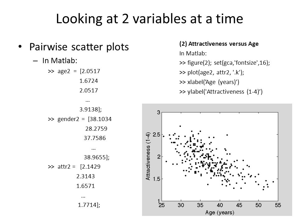 Looking at 2 variables at a time Pairwise scatter plots – In Matlab: >> age2 = [2.0517 1.6724 2.0517 … 3.9138]; >> gender2 = [38.1034 28.2759 37.7586 … 38.9655]; >> attr2 = [2.1429 2.3143 1.6571 … 1.7714]; (2) Attractiveness versus Age In Matlab: >> figure(2); set(gca, fontsize ,16); >> plot(age2, attr2, .k ); >> xlabel('Age (years) ) >> ylabel( Attractiveness (1-4)')