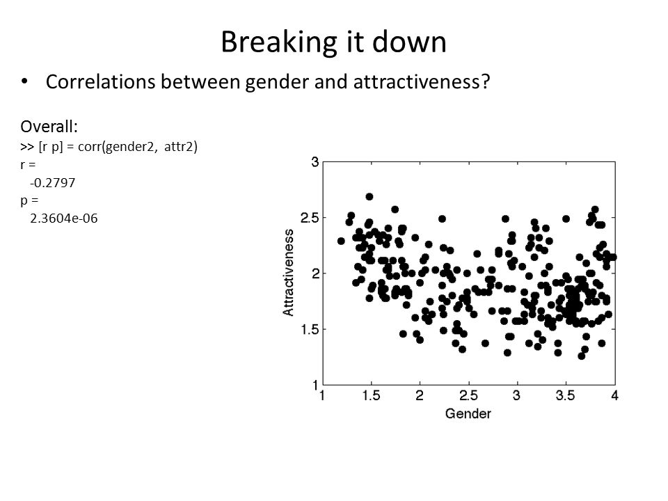 Breaking it down Correlations between gender and attractiveness.