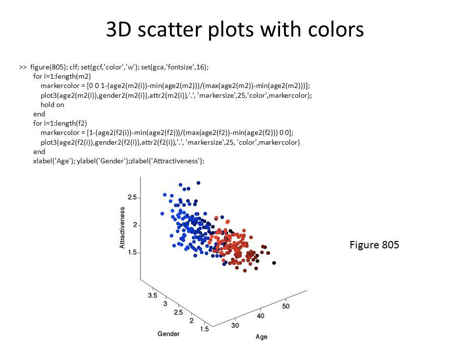 3D scatter plots with colors >> figure(805); clf; set(gcf, color , w ); set(gca, fontsize ,16); for i=1:length(m2) markercolor = [0 0 1-(age2(m2(i))-min(age2(m2)))/(max(age2(m2))-min(age2(m2)))]; plot3(age2(m2(i)),gender2(m2(i)),attr2(m2(i)), . , markersize ,25, color ,markercolor); hold on end for i=1:length(f2) markercolor = [1-(age2(f2(i))-min(age2(f2)))/(max(age2(f2))-min(age2(f2))) 0 0]; plot3(age2(f2(i)),gender2(f2(i)),attr2(f2(i)), . , markersize ,25, color ,markercolor) end xlabel( Age ); ylabel( Gender );zlabel( Attractiveness ); Figure 805