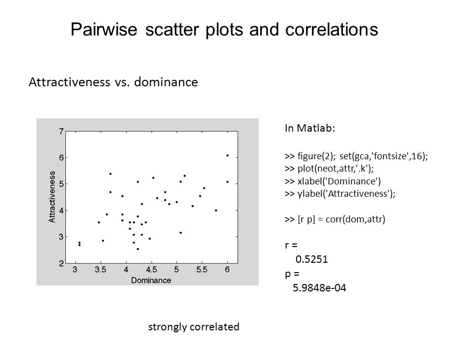 Pairwise scatter plots and correlations Attractiveness vs.