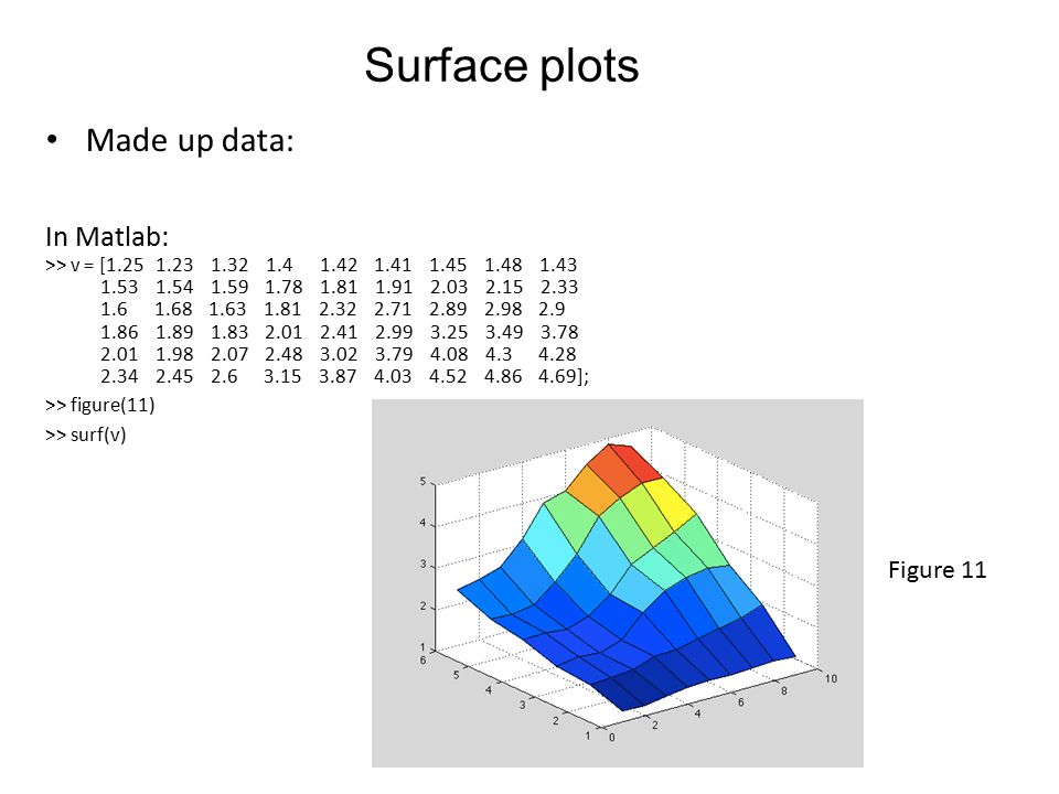 Surface plots Figure 11 Made up data: In Matlab: >> v = [1.25 1.23 1.32 1.4 1.42 1.41 1.45 1.48 1.43 1.53 1.54 1.59 1.78 1.81 1.91 2.03 2.15 2.33 1.6 1.68 1.63 1.81 2.32 2.71 2.89 2.98 2.9 1.86 1.89 1.83 2.01 2.41 2.99 3.25 3.49 3.78 2.01 1.98 2.07 2.48 3.02 3.79 4.08 4.3 4.28 2.34 2.45 2.6 3.15 3.87 4.03 4.52 4.86 4.69]; >> figure(11) >> surf(v)