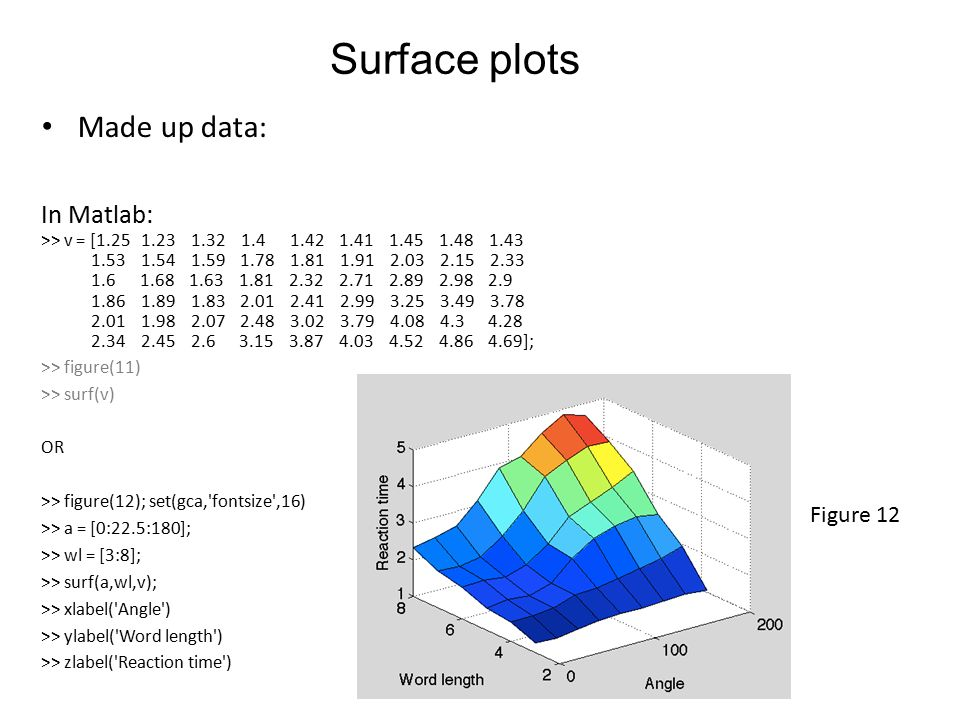 Surface plots Figure 12 Made up data: In Matlab: >> v = [1.25 1.23 1.32 1.4 1.42 1.41 1.45 1.48 1.43 1.53 1.54 1.59 1.78 1.81 1.91 2.03 2.15 2.33 1.6 1.68 1.63 1.81 2.32 2.71 2.89 2.98 2.9 1.86 1.89 1.83 2.01 2.41 2.99 3.25 3.49 3.78 2.01 1.98 2.07 2.48 3.02 3.79 4.08 4.3 4.28 2.34 2.45 2.6 3.15 3.87 4.03 4.52 4.86 4.69]; >> figure(11) >> surf(v) OR >> figure(12); set(gca, fontsize ,16) >> a = [0:22.5:180]; >> wl = [3:8]; >> surf(a,wl,v); >> xlabel( Angle ) >> ylabel( Word length ) >> zlabel( Reaction time )