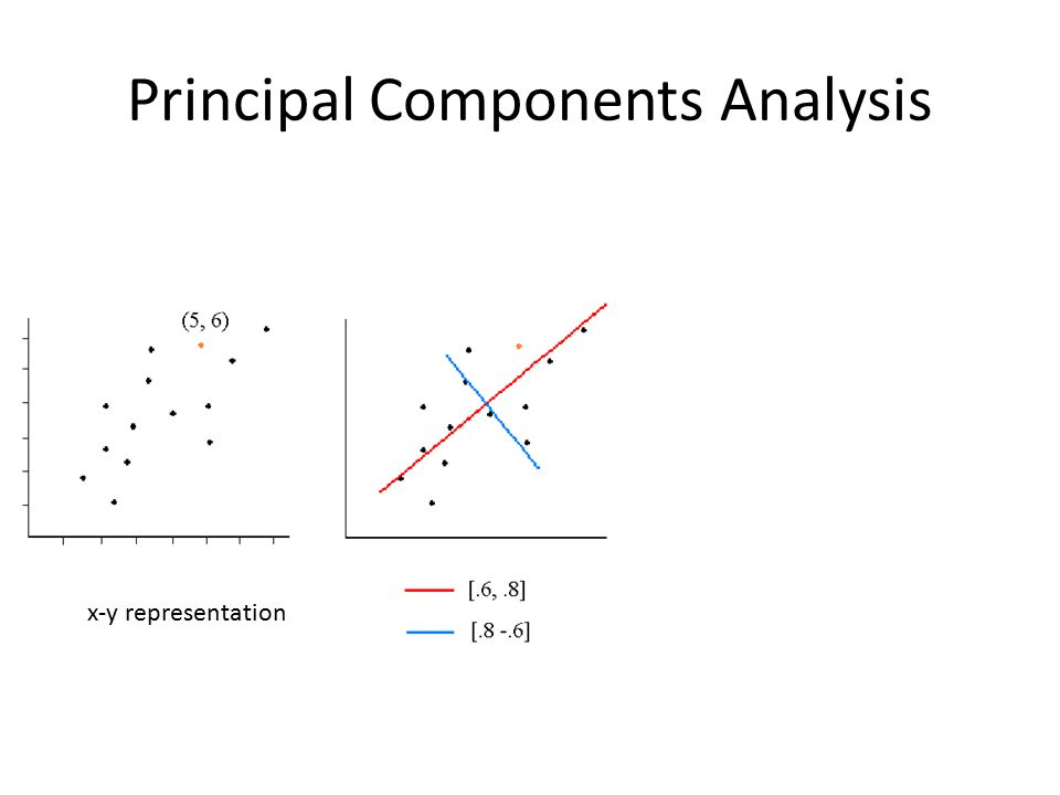 Principal Components Analysis x-y representation