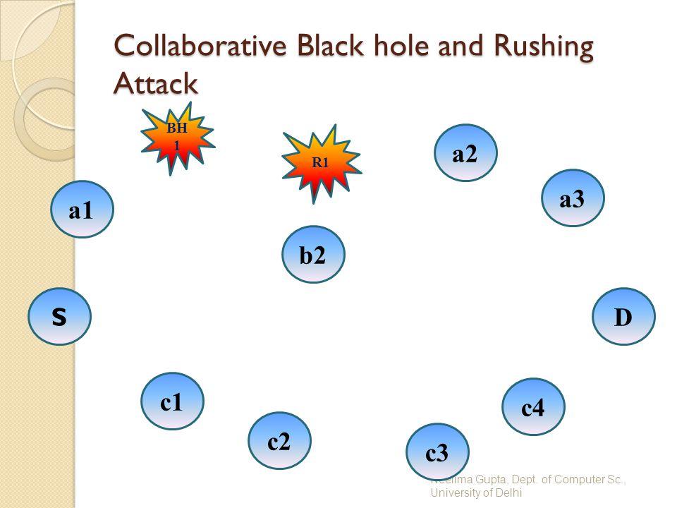 Neelima Gupta, Dept. of Computer Sc., University of Delhi Collaborative Black hole and Rushing Attack S c4 a1 c1 D a3 R1 c3 c2 BH 1 a2 b2