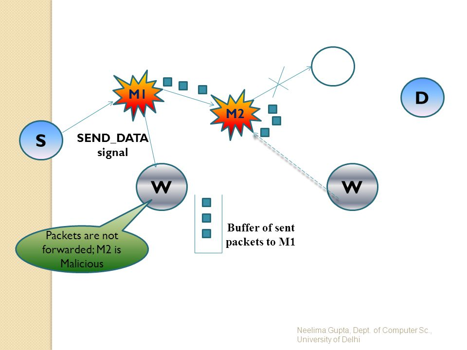Neelima Gupta, Dept. of Computer Sc., University of Delhi S D M2 WW M1 Buffer of sent packets to M1 Packets are not forwarded; M2 is Malicious SEND_DA