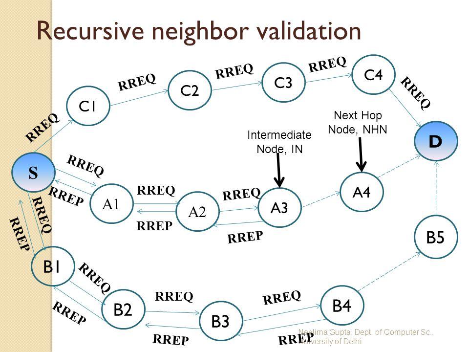 Neelima Gupta, Dept. of Computer Sc., University of Delhi Recursive neighbor validation D S B3 C2 A2 A1 B1 C3 C1 B2 A3 A4 B4 C4 B5 RREQ RREP Intermedi