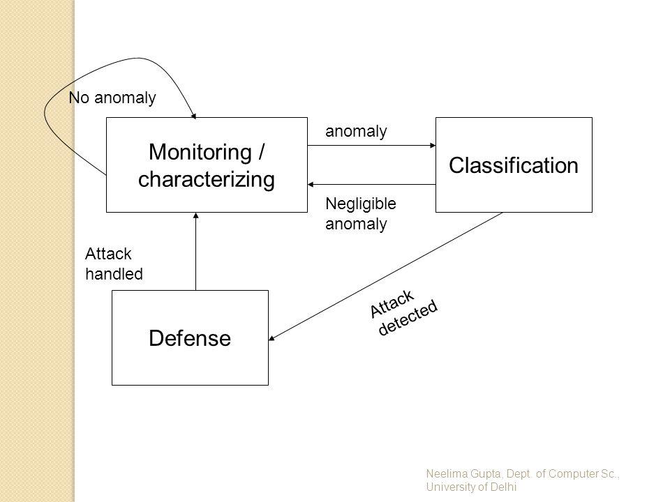 Neelima Gupta, Dept. of Computer Sc., University of Delhi Monitoring / characterizing Defense Classification No anomaly anomaly Negligible anomaly Att