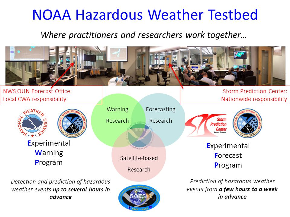 NOAA Hazardous Weather Testbed Forecasting Research Satellite-based Research Experimental Warning Program Detection and prediction of hazardous weather events up to several hours in advance Experimental Forecast Program Prediction of hazardous weather events from a few hours to a week in advance Warning Research Storm Prediction Center: Nationwide responsibility NWS OUN Forecast Office: Local CWA responsibility Where practitioners and researchers work together…