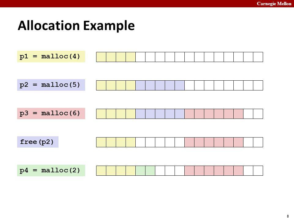 Carnegie Mellon 8 Allocation Example p1 = malloc(4) p2 = malloc(5) p3 = malloc(6) free(p2) p4 = malloc(2)