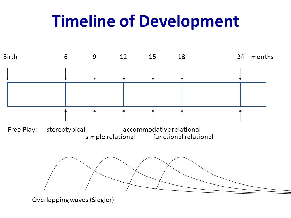 Timeline of Development Birth 6 9 12 15 18 24 months Free Play: stereotypical accommodative relational simple relational functional relational Overlapping waves (Siegler)