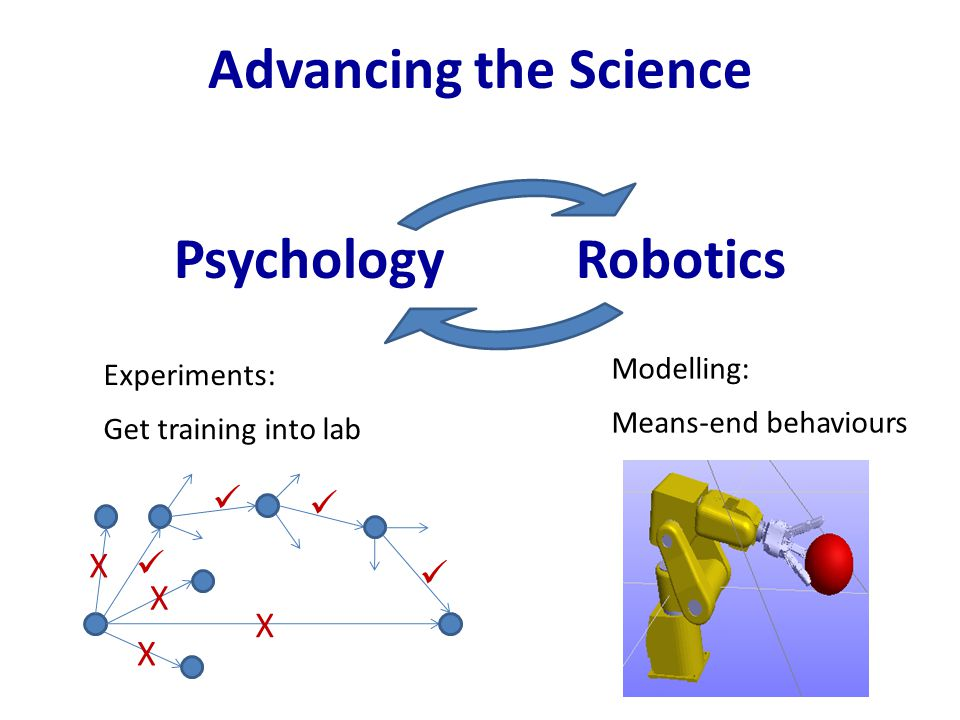 Psychology Robotics Advancing the Science Modelling: Means-end behaviours X X X X Experiments: Get training into lab