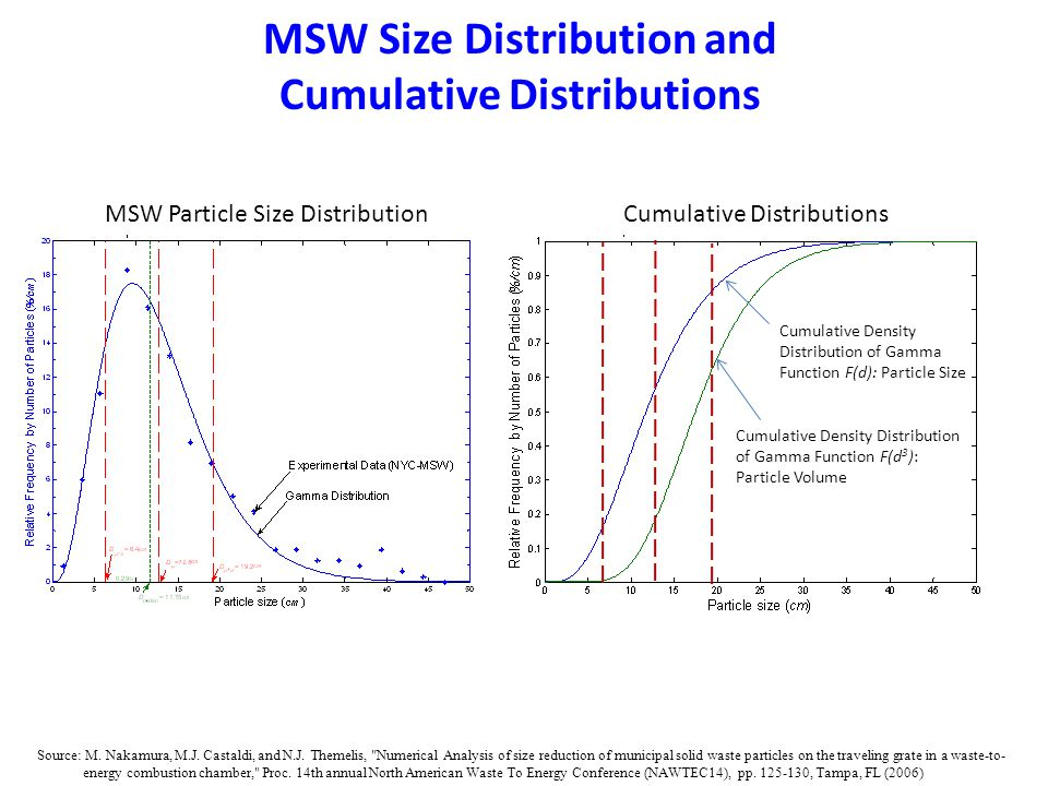MSW Size Distribution and Cumulative Distributions MSW Particle Size DistributionCumulative Distributions Cumulative Density Distribution of Gamma Function F(d): Particle Size Cumulative Density Distribution of Gamma Function F(d 3 ): Particle Volume Source: M.