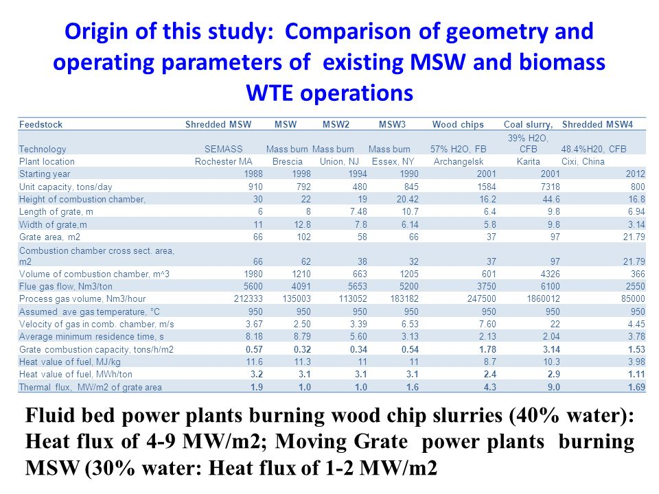 Origin of this study: Comparison of geometry and operating parameters of existing MSW and biomass WTE operations FeedstockShredded MSW MSW MSW2 MSW3Wood chipsCoal slurry,Shredded MSW4 TechnologySEMASSMass burn 57% H2O, FB 39% H2O, CFB48.4%H20, CFB Plant locationRochester MABresciaUnion, NJEssex, NYArchangelskKaritaCixi, China Starting year19881998199419902001 2012 Unit capacity, tons/day91079248084515847318800 Height of combustion chamber,30221920.4216.244.616.8 Length of grate, m687.4810.76.49.86.94 Width of grate,m1112.87.86.145.89.83.14 Grate area, m2661025866379721.79 Combustion chamber cross sect.