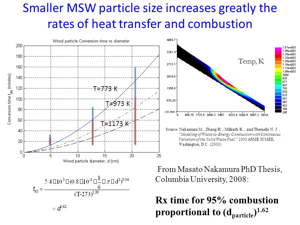 Smaller MSW particle size increases greatly the rates of heat transfer and combustion T=973 K T=773 K T=1173 K Temp, K Source: Nakamura M., Zhang H., Millrath K., and Themelis N.