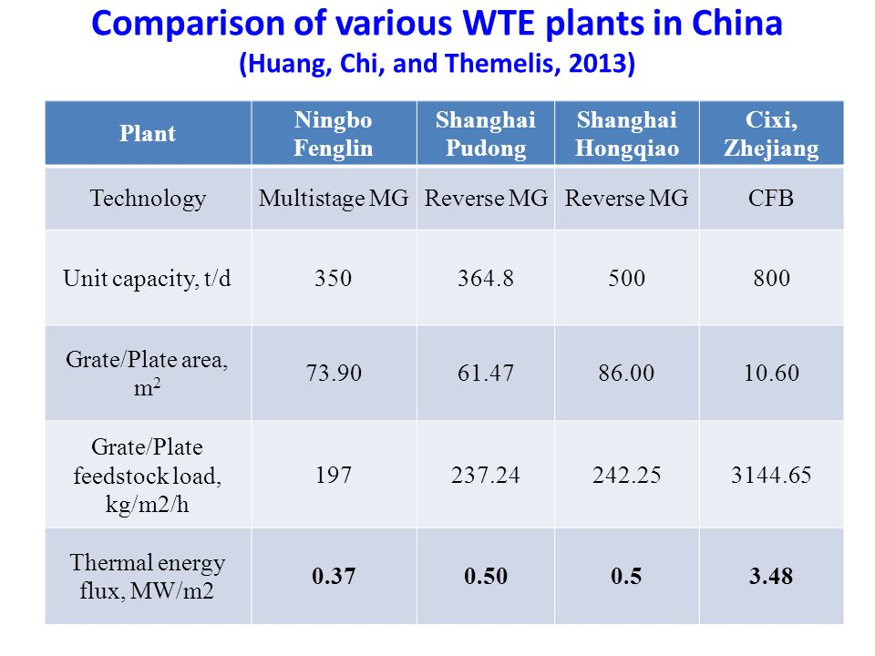 Comparison of various WTE plants in China (Huang, Chi, and Themelis, 2013) Plant Ningbo Fenglin Shanghai Pudong Shanghai Hongqiao Cixi, Zhejiang TechnologyMultistage MGReverse MG CFB Unit capacity, t/d350364.8500800 Grate/Plate area, m 2 73.9061.4786.0010.60 Grate/Plate feedstock load, kg/m2/h 197237.24242.253144.65 Thermal energy flux, MW/m2 0.370.500.53.48