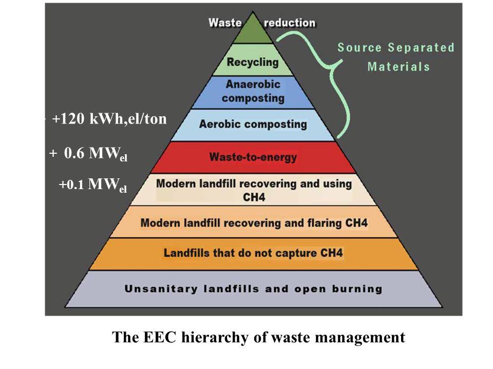 + + 120 kWh,el/ton + 0.6 MW el +0.1 MW el The EEC hierarchy of waste management
