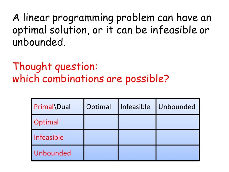 A linear programming problem can have an optimal solution, or it can be infeasible or unbounded.