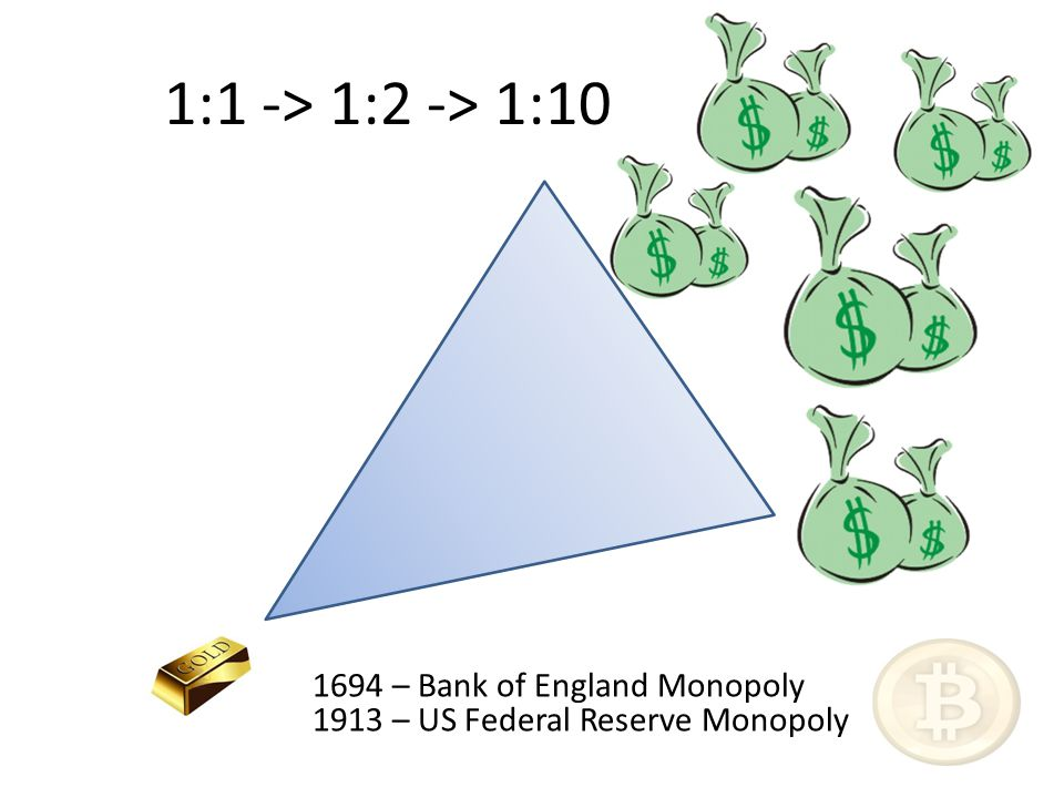 1:1 -> 1:2 -> 1:10 1694 – Bank of England Monopoly 1913 – US Federal Reserve Monopoly