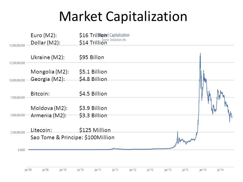 Market Capitalization Euro (M2): $16 Trillion Dollar (M2): $14 Trillion Ukraine (M2): $95 Billon Mongolia (M2): $5.1 Billion Georgia (M2): $4.8 Billion Bitcoin:$4.5 Billion Moldova (M2): $3.9 Billion Armenia (M2):$3.3 Billion Litecoin:$125 Million Sao Tome & Principe: $100Million