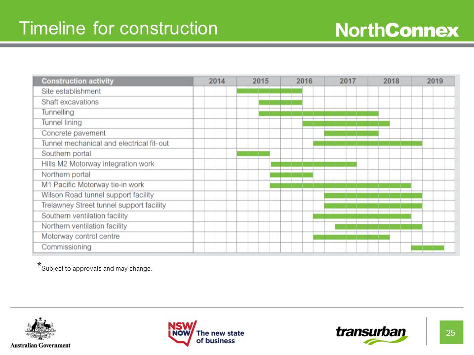 25 Timeline for construction 25 * Subject to approvals and may change.