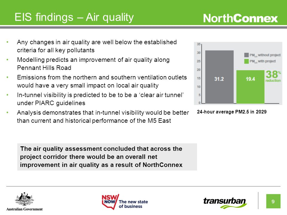 9 EIS findings – Air quality Any changes in air quality are well below the established criteria for all key pollutants Modelling predicts an improvement of air quality along Pennant Hills Road Emissions from the northern and southern ventilation outlets would have a very small impact on local air quality In-tunnel visibility is predicted to be to be a 'clear air tunnel' under PIARC guidelines Analysis demonstrates that in-tunnel visibility would be better than current and historical performance of the M5 East 9 The air quality assessment concluded that across the project corridor there would be an overall net improvement in air quality as a result of NorthConnex 24-hour average PM2.5 in 2029