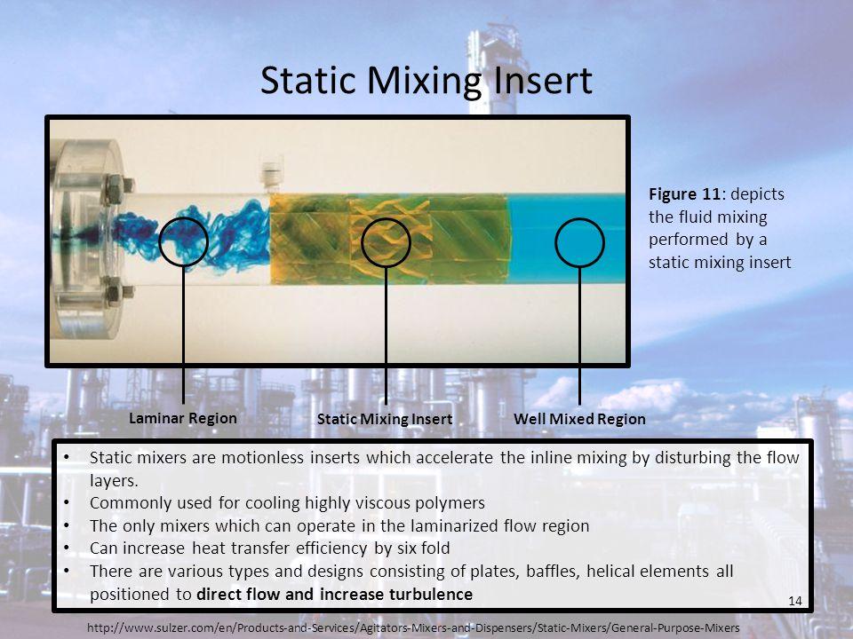 Static Mixing Insert http://www.sulzer.com/en/Products-and-Services/Agitators-Mixers-and-Dispensers/Static-Mixers/General-Purpose-Mixers Laminar Regio