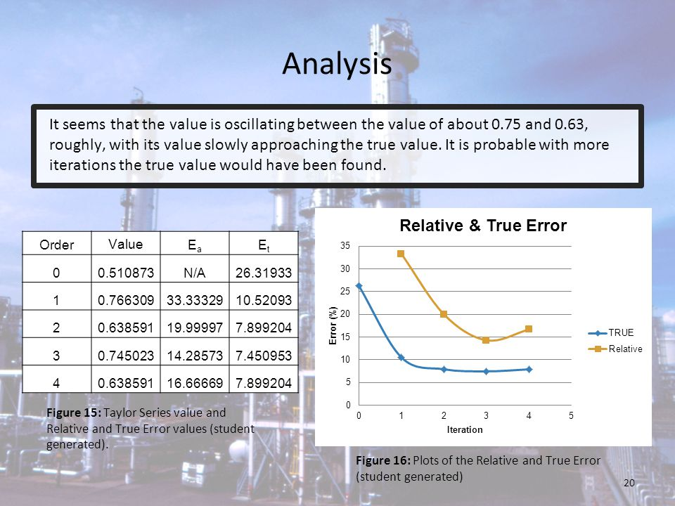 Analysis It seems that the value is oscillating between the value of about 0.75 and 0.63, roughly, with its value slowly approaching the true value. I
