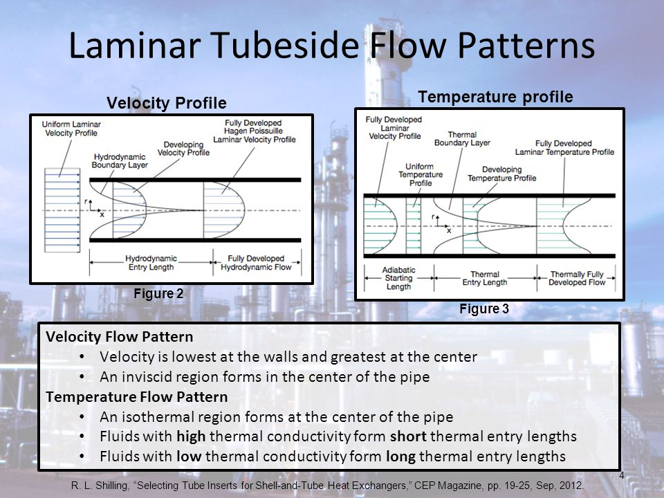 Laminar Tubeside Flow Patterns Velocity Profile Temperature profile Velocity Flow Pattern Velocity is lowest at the walls and greatest at the center A