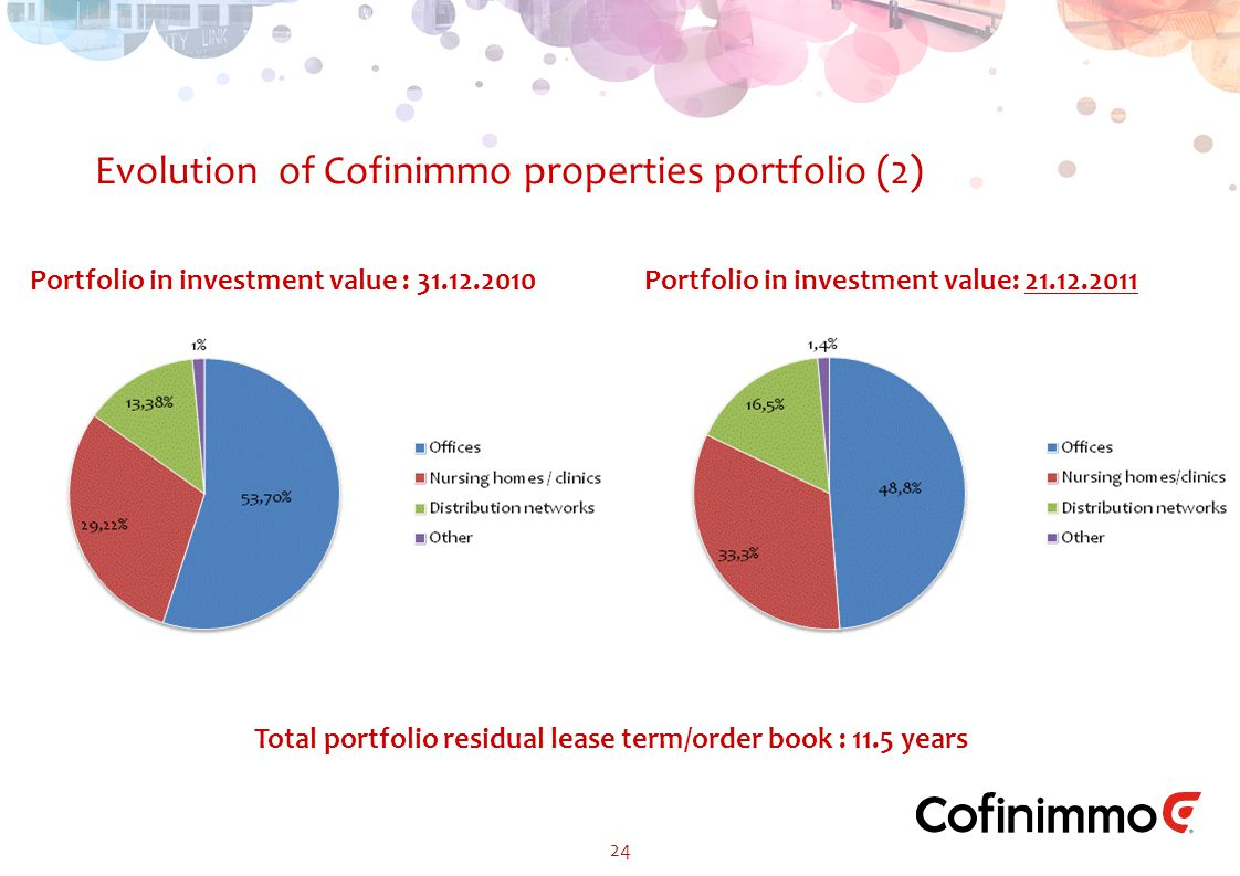 24 Evolution of Cofinimmo properties portfolio (2) Portfolio in investment value : 31.12.2010 Portfolio in investment value: 21.12.2011 Total portfolio residual lease term/order book : 11.5 years