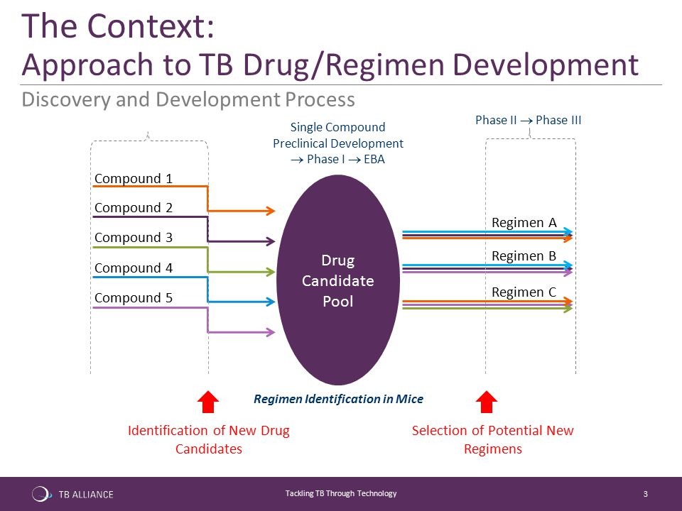 3 Tackling TB Through Technology Discovery and Development Process The Context: Approach to TB Drug/Regimen Development Drug Candidate Pool Phase II 