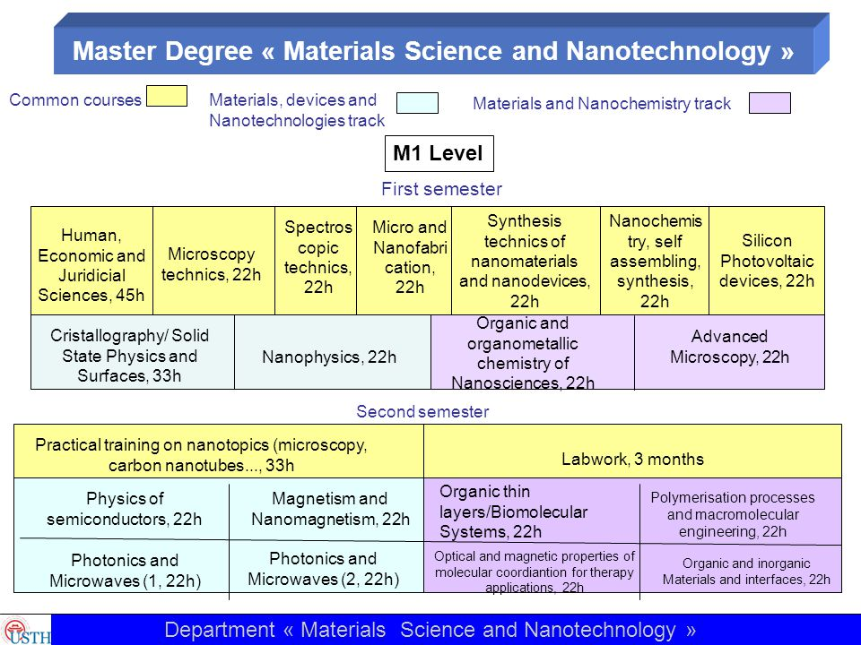 M2 level Human, Economic and Juridicial Sciences, 45h Mesoscopic materials and interfaces, 22h Nanobio technolo gies, 22h Photocataly sis, 22h Technical work in clean rooms (1 week) First Semester Non linear optcs, 22h Nanomagnetism and spintronics, 22h Chemical fonctionalization/ Conducting polymers, 22h Molecular magnetism, 12h Biosensors and DNA biochip, 22h Organic electronic, 22h Physico- chemistry of surfaces, 12h Second Semester Master thesis, 6 months Nanophoto nics, 22h Physics of electronic devices, 22h Quantum optoelectronic and photonic devices, 22h Ultra short phenomena/Nu merical simulation, 22h Mechanical properties, 22h MEMS/NEMS 22h Nanostructur ed polymers, 22h Technics for analysis of supra and macromolecular, 22h Molecular modelisation of organic materials, 22h Nanoelectroch emistry/ Bioelectroche mistry, 22h Microscopy for biological applications, 22h Nanostructured materials based on vegetal polymer, 12h Department « Materials Science and Nanotechnology »