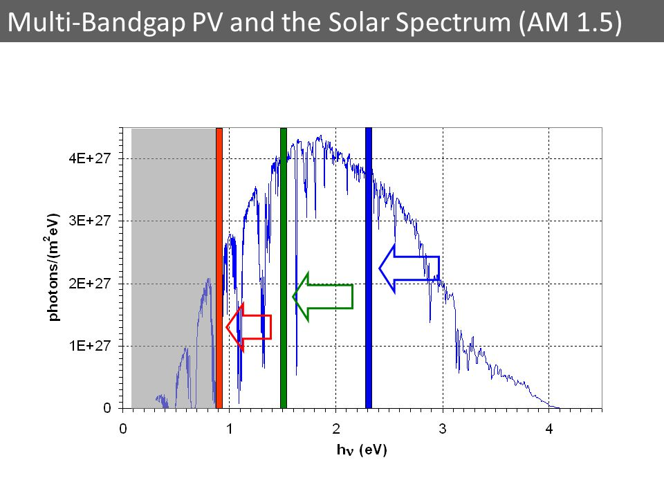 Multi-Bandgap PV and the Solar Spectrum (AM 1.5)